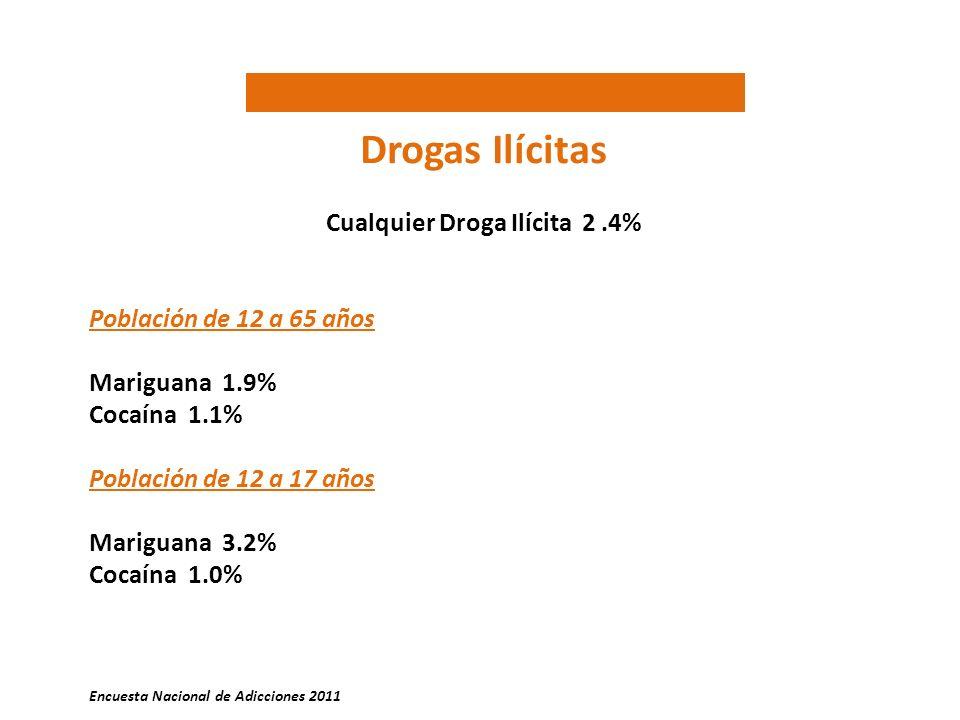 Cualquier Droga Ilícita 2 .4%
