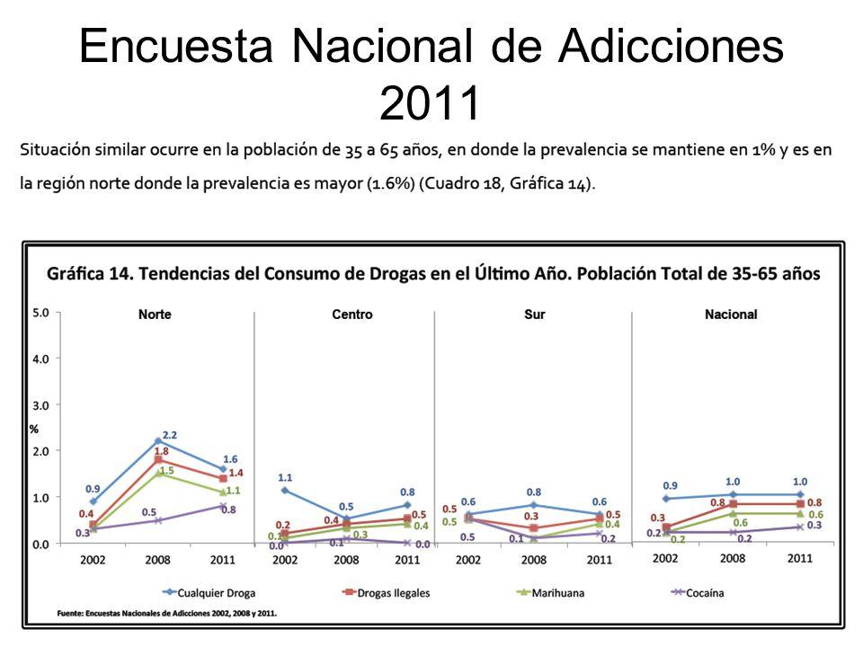 Encuesta Nacional de Adicciones 2011