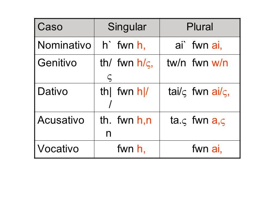 CasoSingular. Plural. Nominativo. h` fwn h, ai` fwn ai, Genitivo. th/ fwn h/, tw/n. fwn w/n. Dativo.
