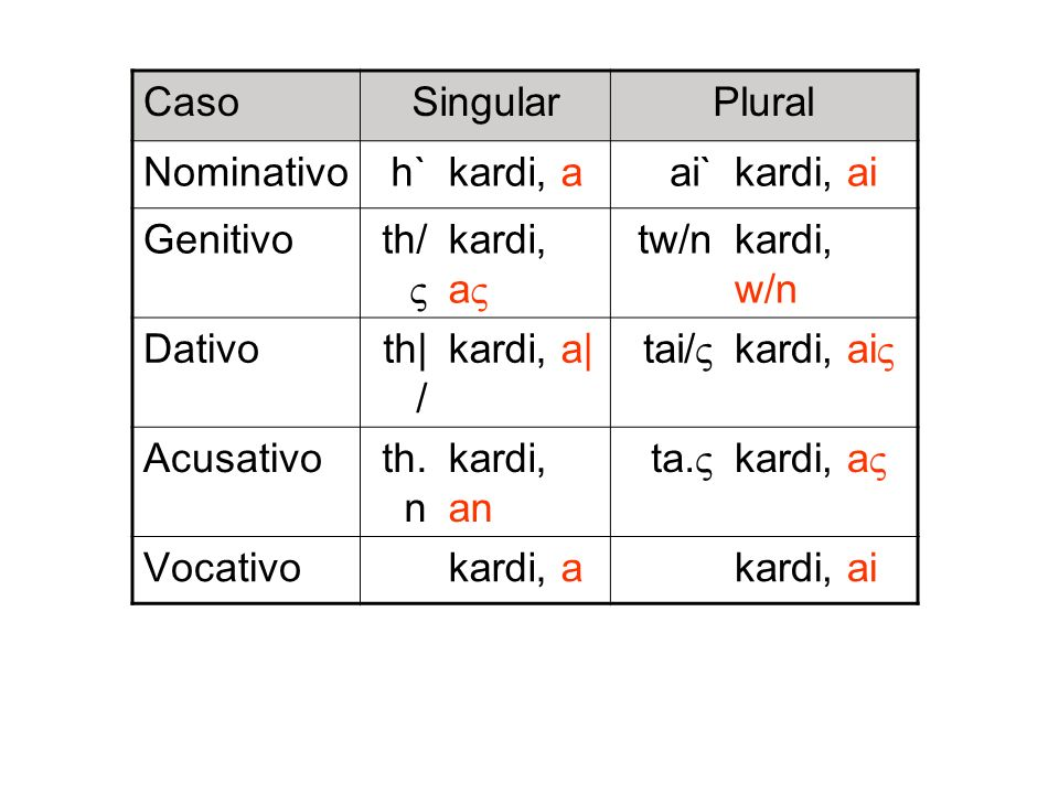 CasoSingular. Plural. Nominativo. h` kardi, a. ai` kardi, ai. Genitivo. th/ kardi, a tw/n. kardi, w/n.
