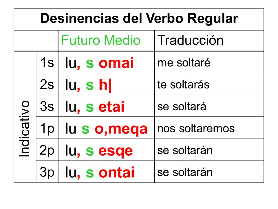 Desinencias del Verbo Regular