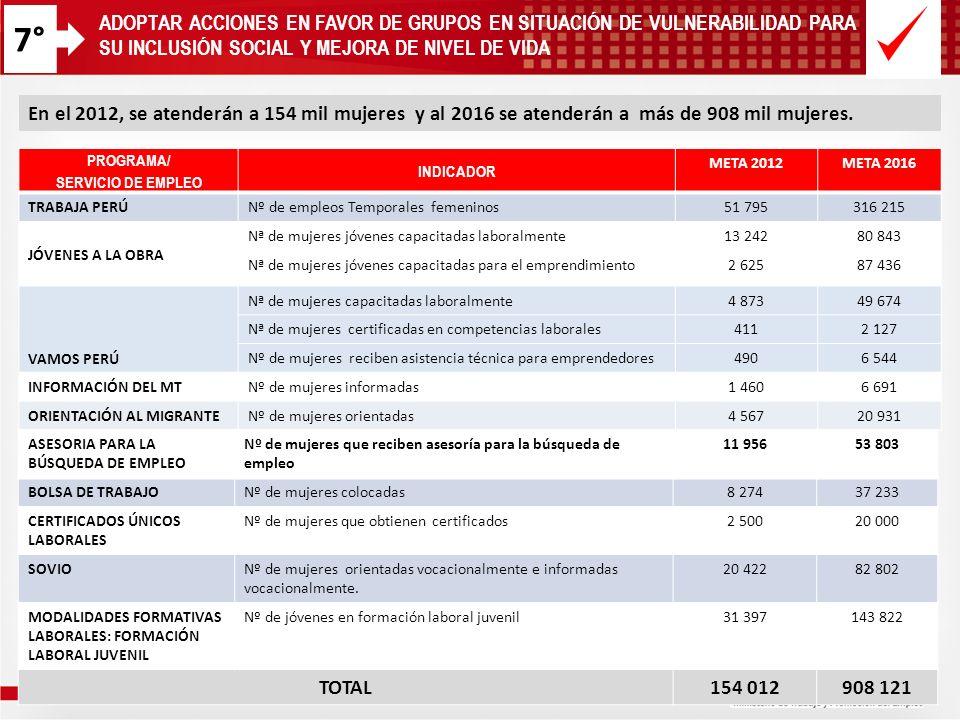 7°ADOPTAR ACCIONES EN FAVOR DE GRUPOS EN SITUACIÓN DE VULNERABILIDAD PARA SU INCLUSIÓN SOCIAL Y MEJORA DE NIVEL DE VIDA.
