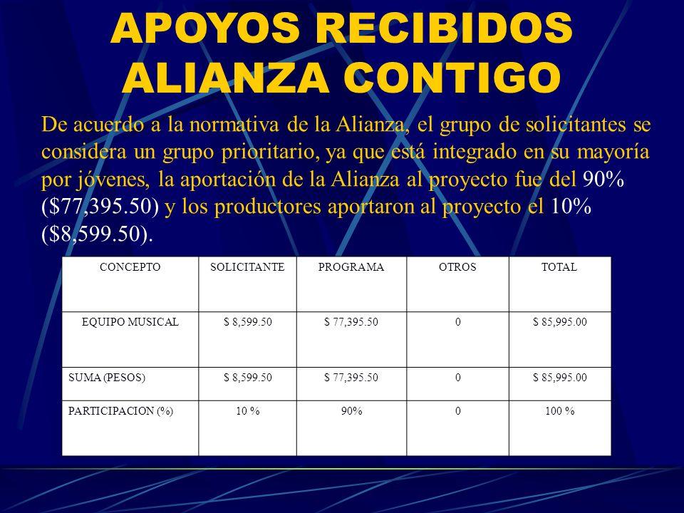 APOYOS RECIBIDOS ALIANZA CONTIGO