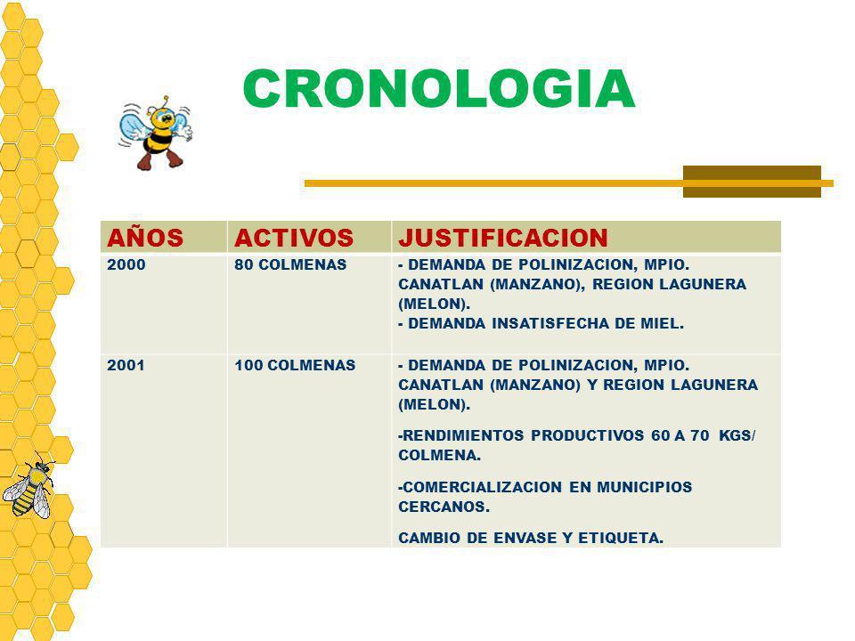 CRONOLOGIA AÑOS ACTIVOS JUSTIFICACION 2000 80 COLMENAS