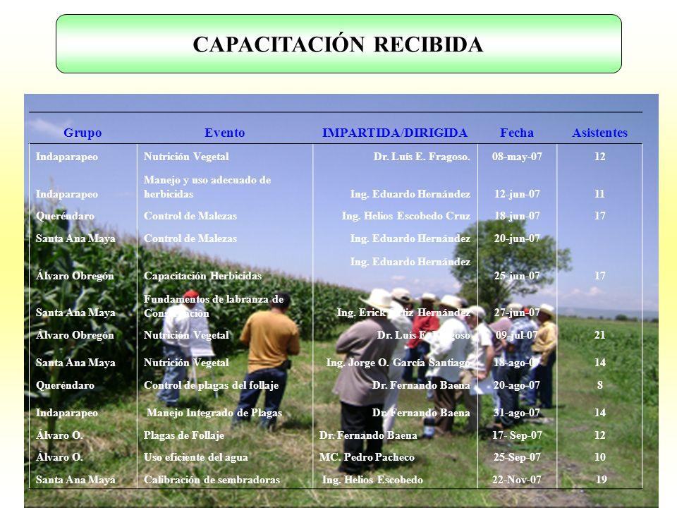 CAPACITACIÓN RECIBIDA