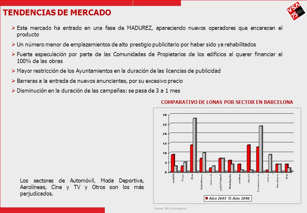 COMPARATIVO DE LONAS POR SECTOR EN BARCELONA