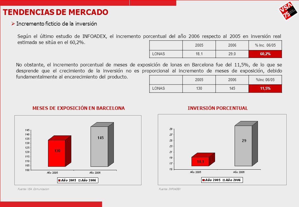 MESES DE EXPOSICIÓN EN BARCELONA