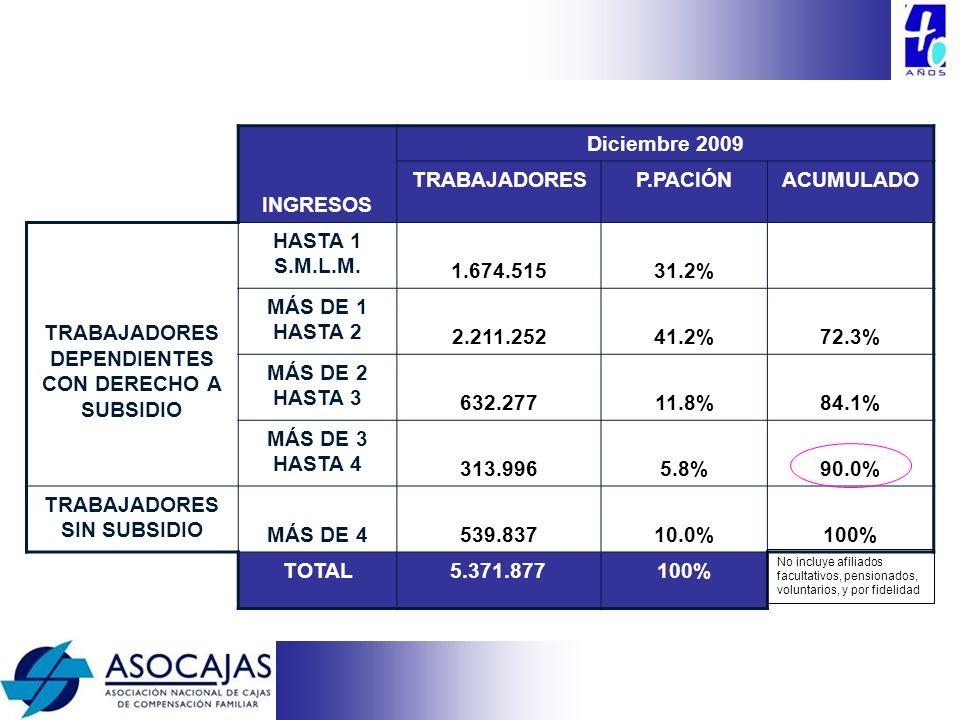 TRABAJADORES DEPENDIENTES CON DERECHO A SUBSIDIO HASTA 1 S.M.L.M.
