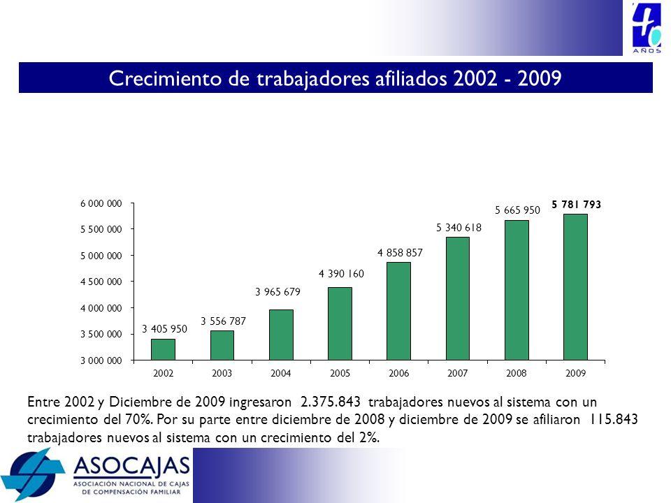 Crecimiento de trabajadores afiliados 2002 - 2009