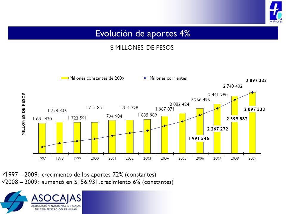 Evolución de aportes 4% 14 $ MILLONES DE PESOS