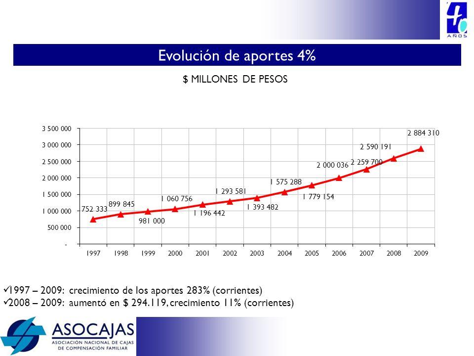 Evolución de aportes 4% 15 $ MILLONES DE PESOS