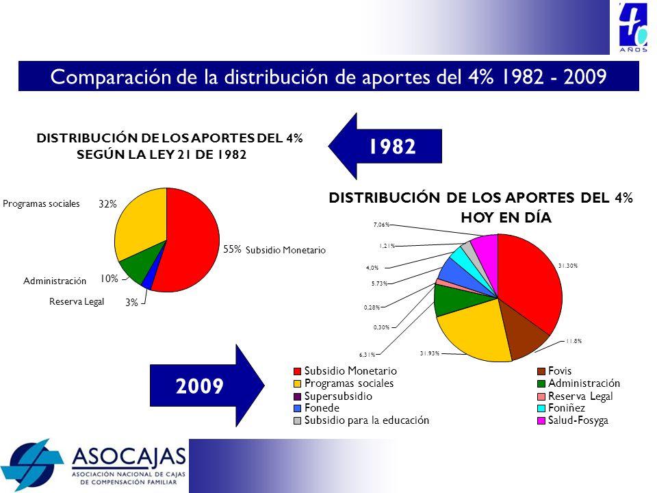 Comparación de la distribución de aportes del 4% 1982 - 2009