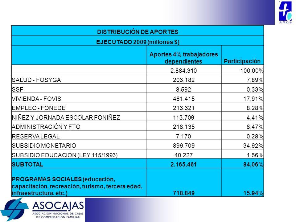 DISTRIBUCIÓN DE APORTES EJECUTADO 2009 (millones $)