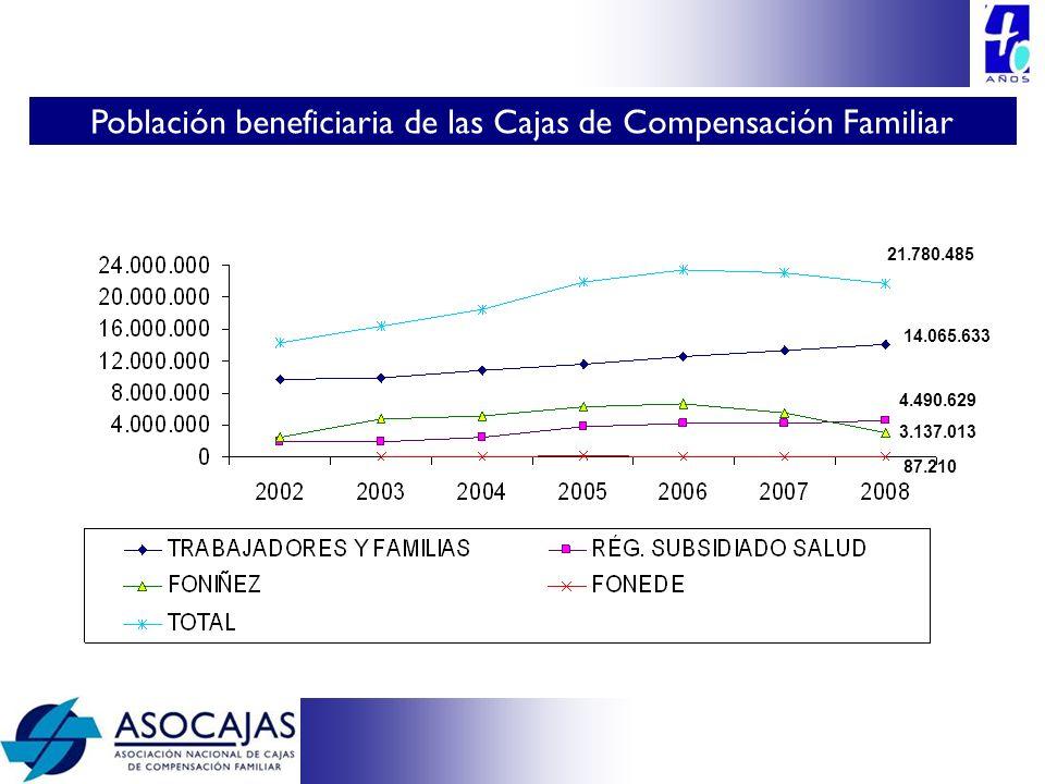 Población beneficiaria de las Cajas de Compensación Familiar