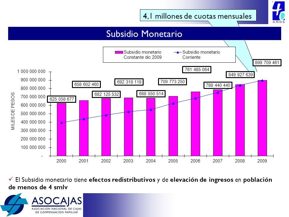 Subsidio Monetario 4,1 millones de cuotas mensuales