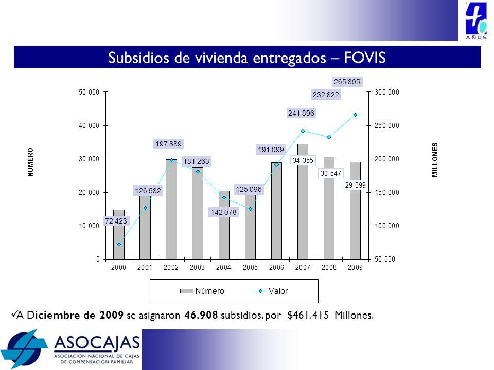 Subsidios de vivienda entregados – FOVIS