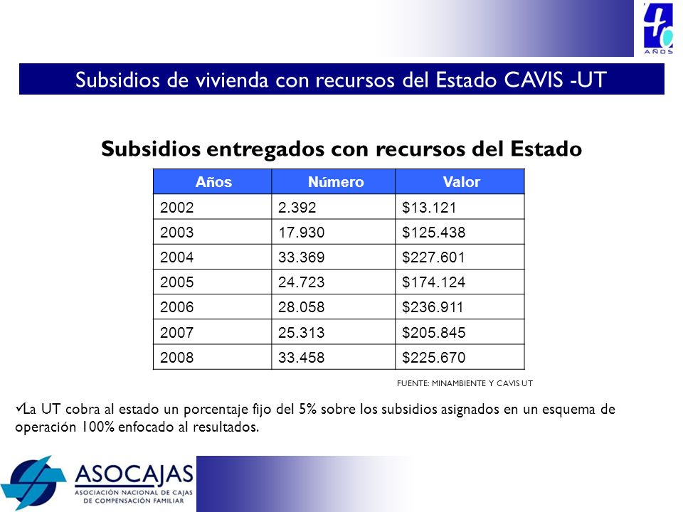 Subsidios entregados con recursos del Estado