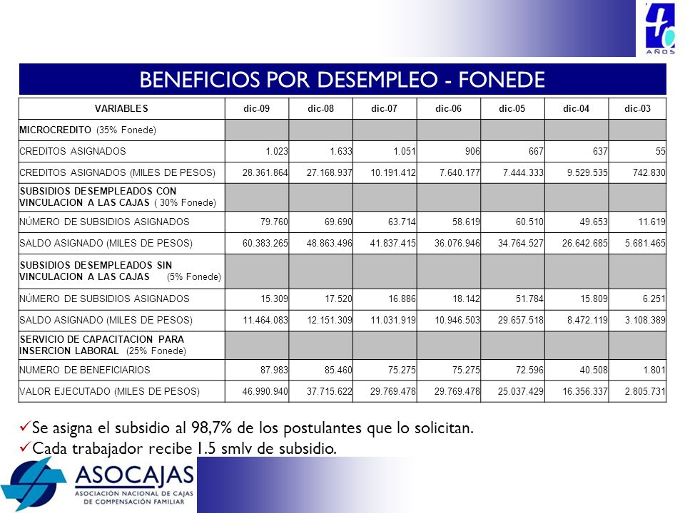 BENEFICIOS POR DESEMPLEO - FONEDE