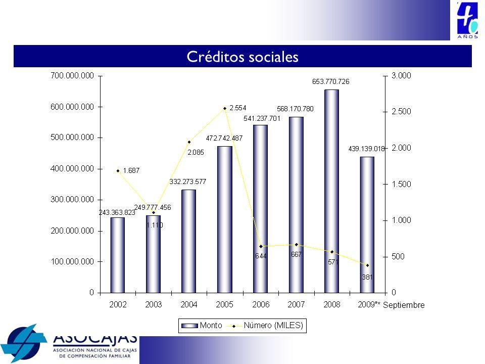 Créditos sociales * Septiembre