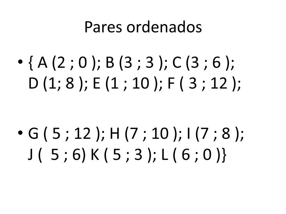Pares ordenados { A (2 ; 0 ); B (3 ; 3 ); C (3 ; 6 ); D (1; 8 ); E (1 ; 10 ); F ( 3 ; 12 );
