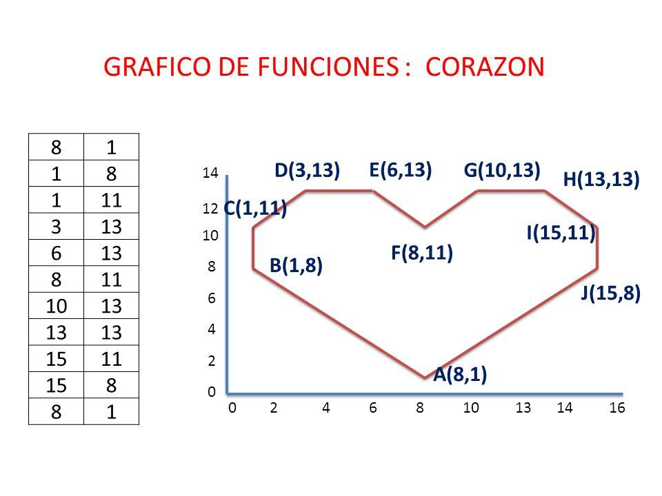 GRAFICO DE FUNCIONES : CORAZON