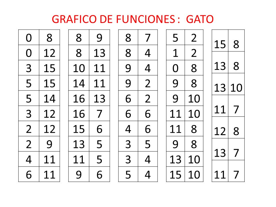 GRAFICO DE FUNCIONES : GATO
