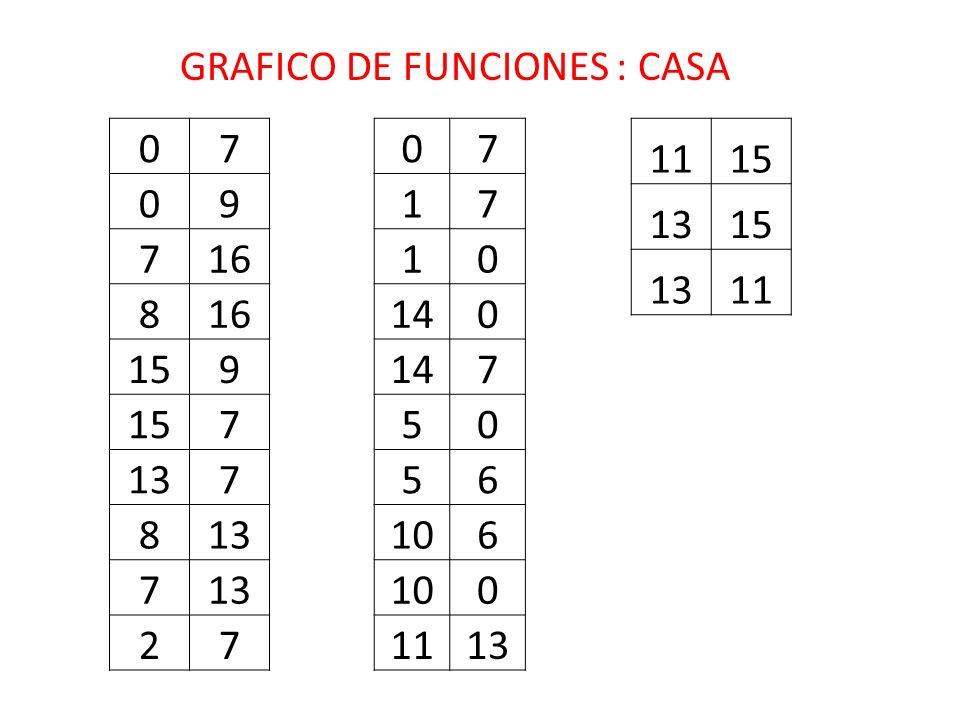 GRAFICO DE FUNCIONES : CASA