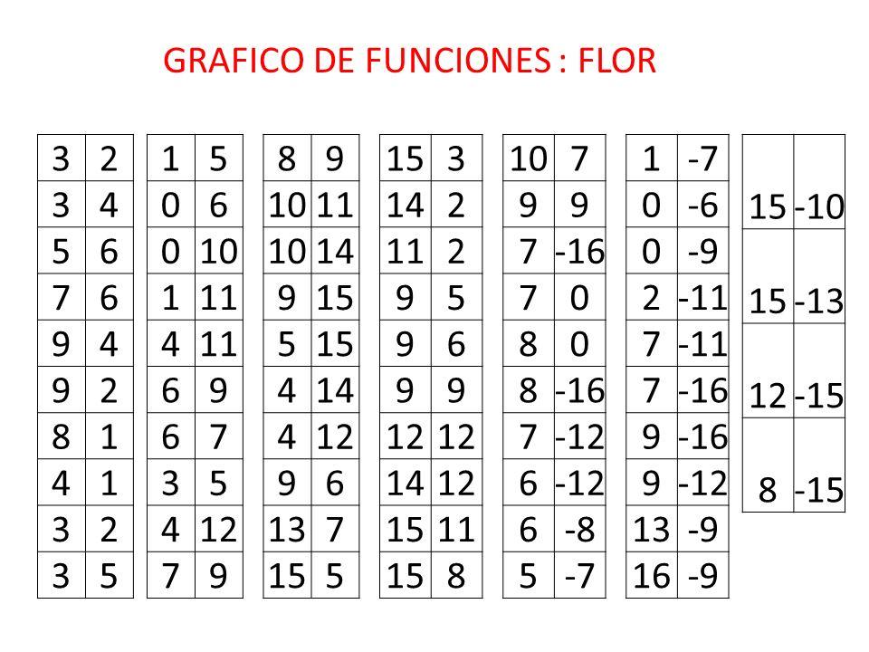GRAFICO DE FUNCIONES : FLOR