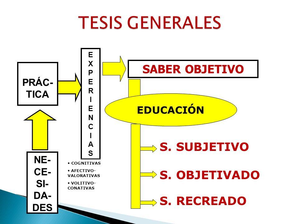 TESIS GENERALES SABER OBJETIVO S. SUBJETIVO S. OBJETIVADO S. RECREADO