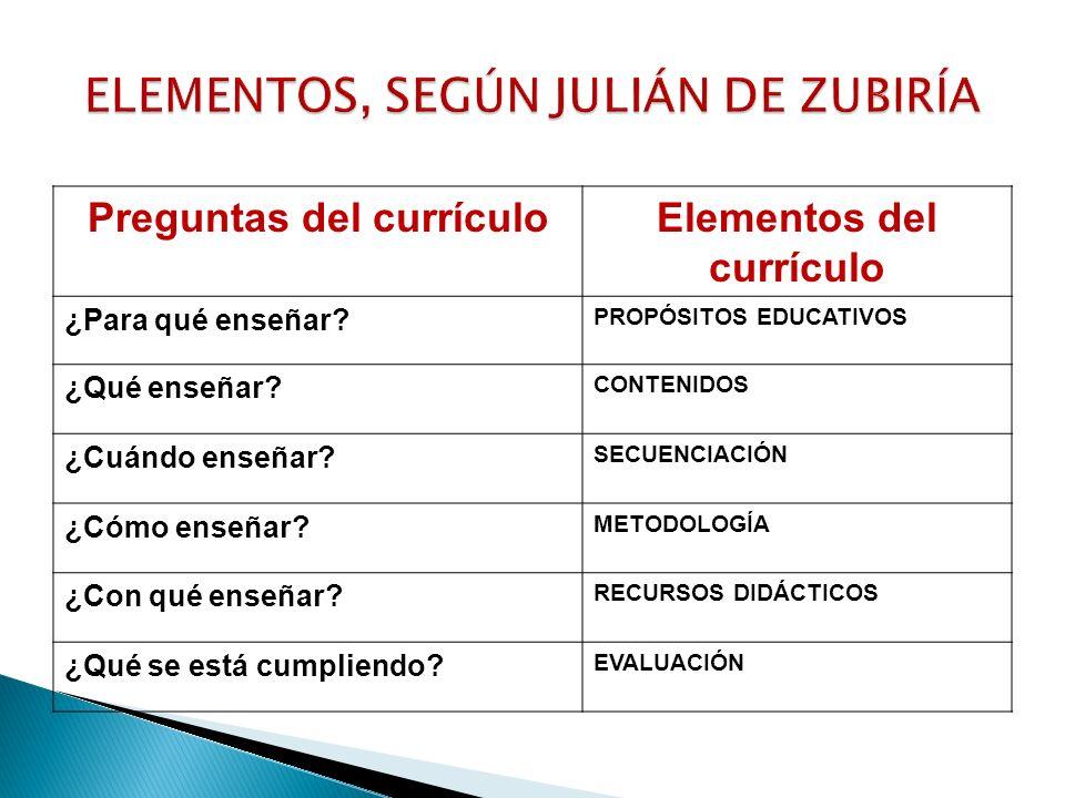 ELEMENTOS, SEGÚN JULIÁN DE ZUBIRÍA