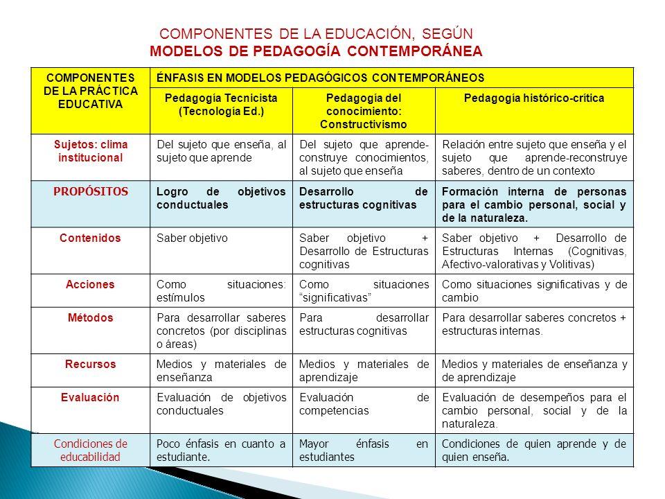 MODELOS DE PEDAGOGÍA CONTEMPORÁNEA