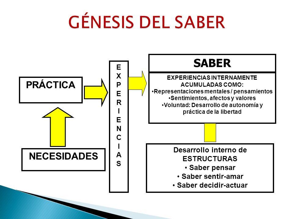 GÉNESIS DEL SABER SABER PRÁCTICA NECESIDADES E X P R I N C A S