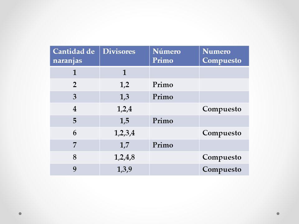 Cantidad de naranjasDivisores. Número. Primo. Numero Compuesto. 1. 2. 1,2. 3. 1,3. 4. 1,2,4. Compuesto.
