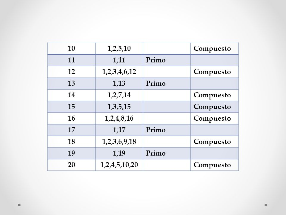 10 1,2,5,10. Compuesto. 11. 1,11. Primo. 12. 1,2,3,4,6,12. 13. 1,13. 14. 1,2,7,14. 15. 1,3,5,15.
