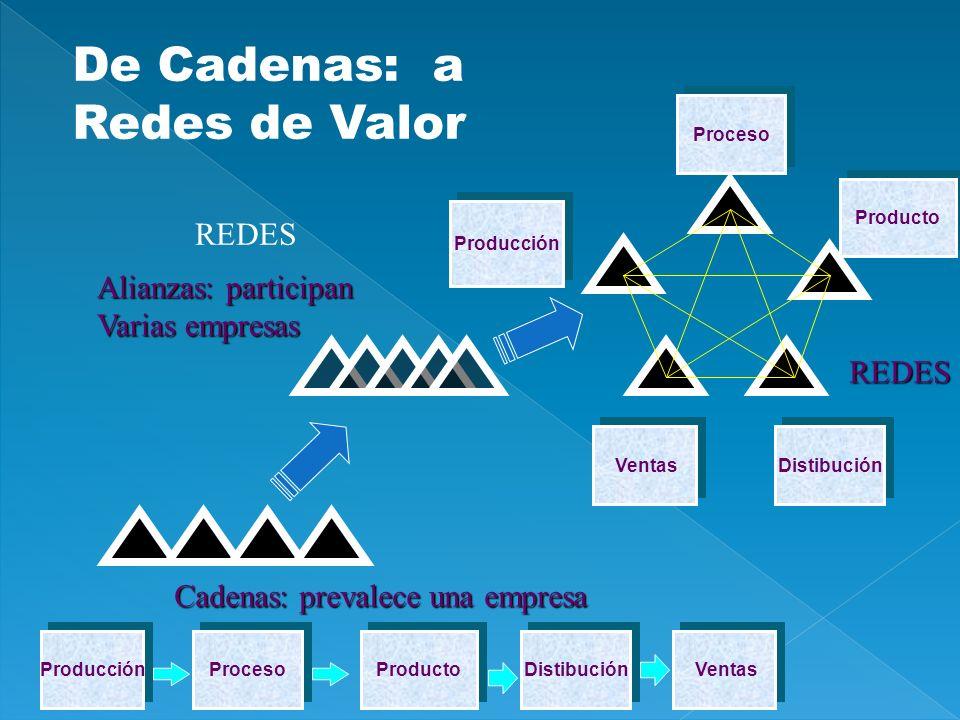 De Cadenas: a Redes de Valor REDES Alianzas: participan