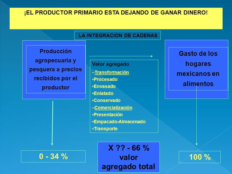 X - 66 % valor agregado total 0 - 34 % 100 %