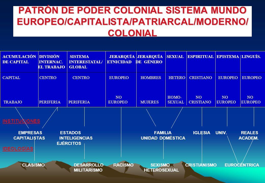 PATRÓN DE PODER COLONIAL SISTEMA MUNDO EUROPEO/CAPITALISTA/PATRIARCAL/MODERNO/COLONIAL