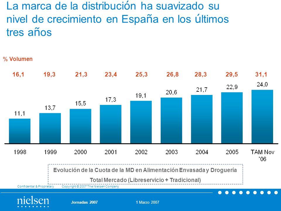 La marca de la distribución ha suavizado su nivel de crecimiento en España en los últimos tres años