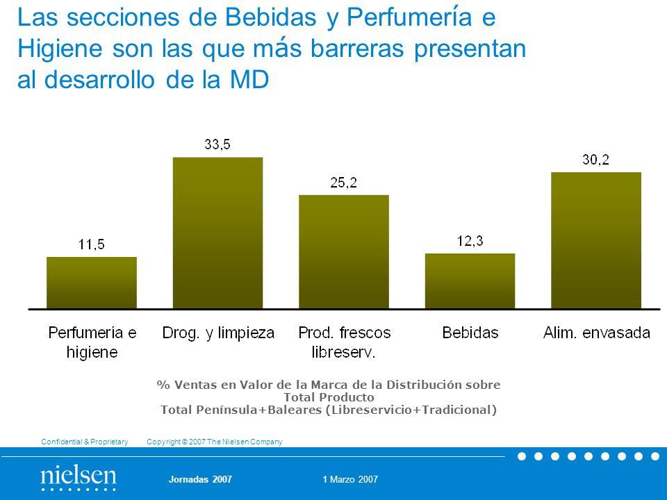 Las secciones de Bebidas y Perfumería e Higiene son las que más barreras presentan al desarrollo de la MD