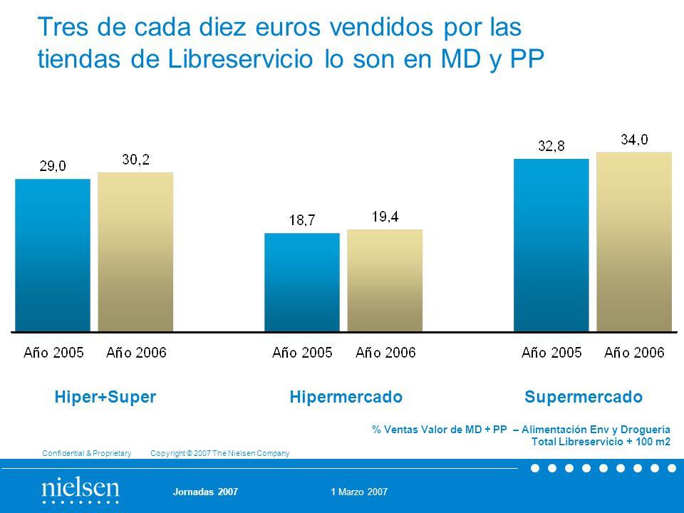 Tres de cada diez euros vendidos por las tiendas de Libreservicio lo son en MD y PP