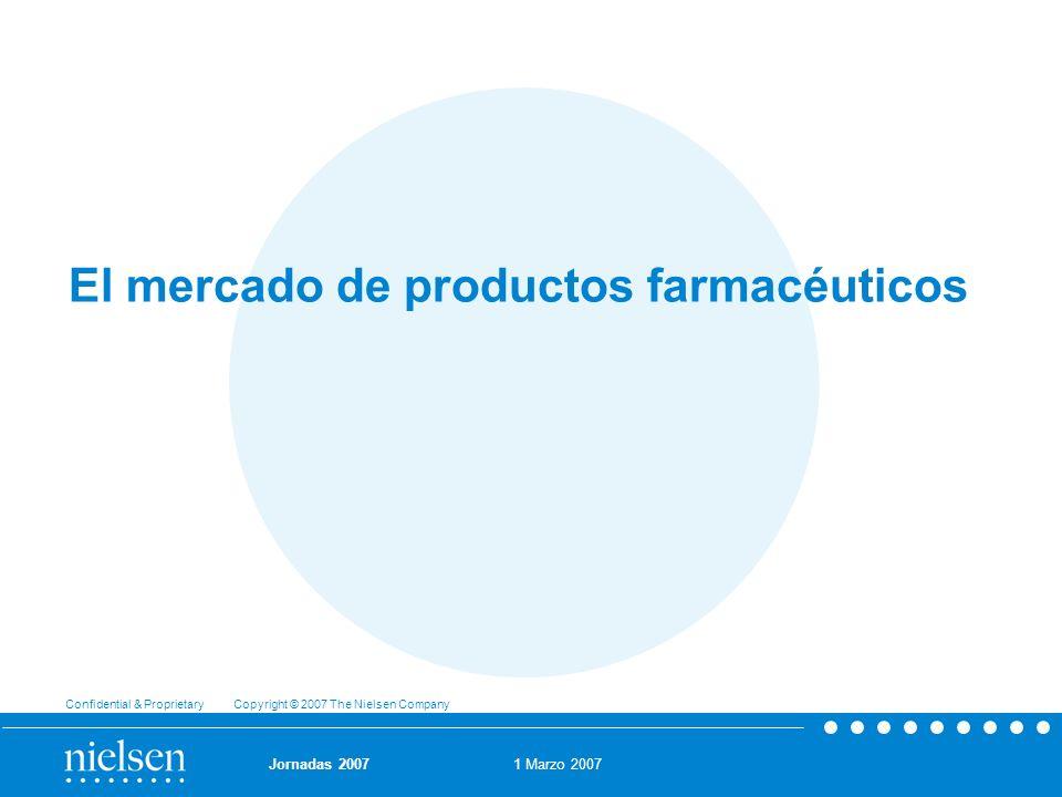 El mercado de productos farmacéuticos