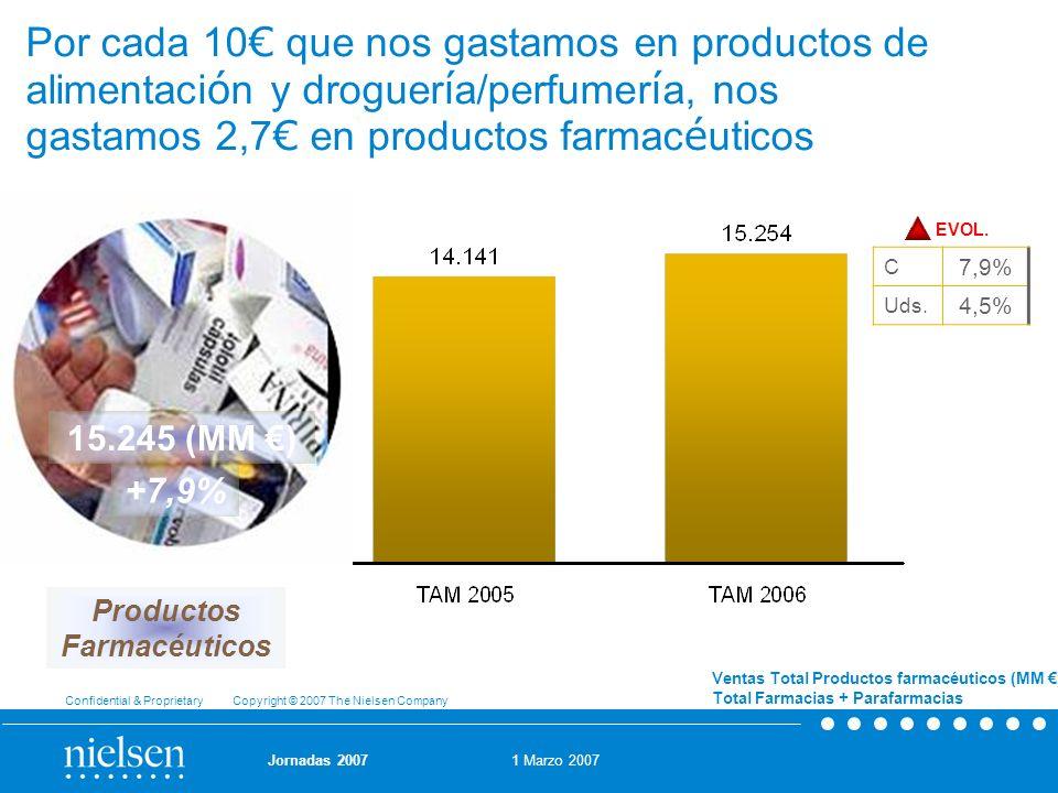 Por cada 10€ que nos gastamos en productos de alimentación y droguería/perfumería, nos gastamos 2,7€ en productos farmacéuticos