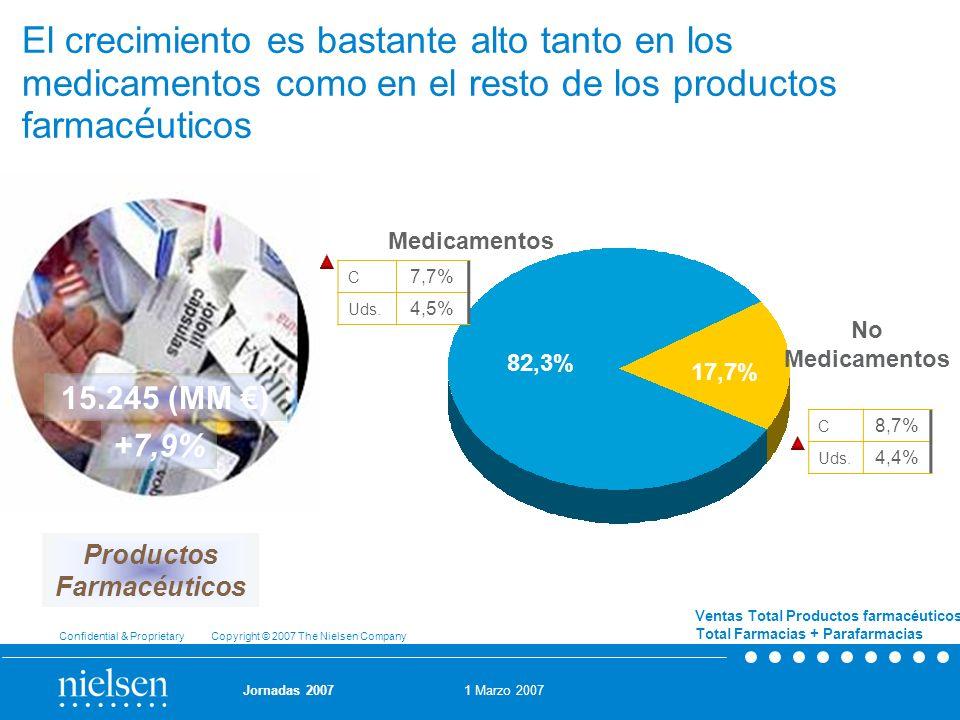 El crecimiento es bastante alto tanto en los medicamentos como en el resto de los productos farmacéuticos