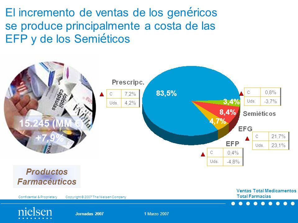 El incremento de ventas de los genéricos se produce principalmente a costa de las EFP y de los Semiéticos