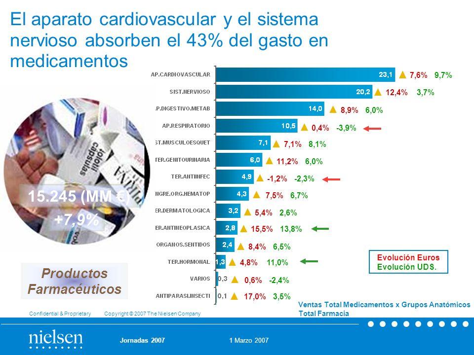 El aparato cardiovascular y el sistema nervioso absorben el 43% del gasto en medicamentos