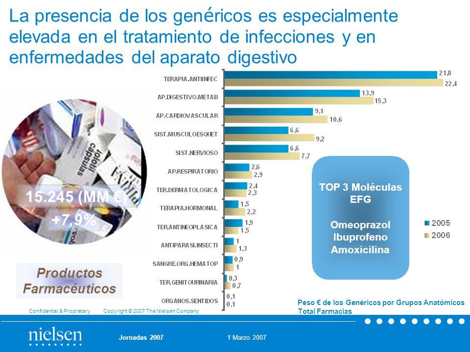 La presencia de los genéricos es especialmente elevada en el tratamiento de infecciones y en enfermedades del aparato digestivo