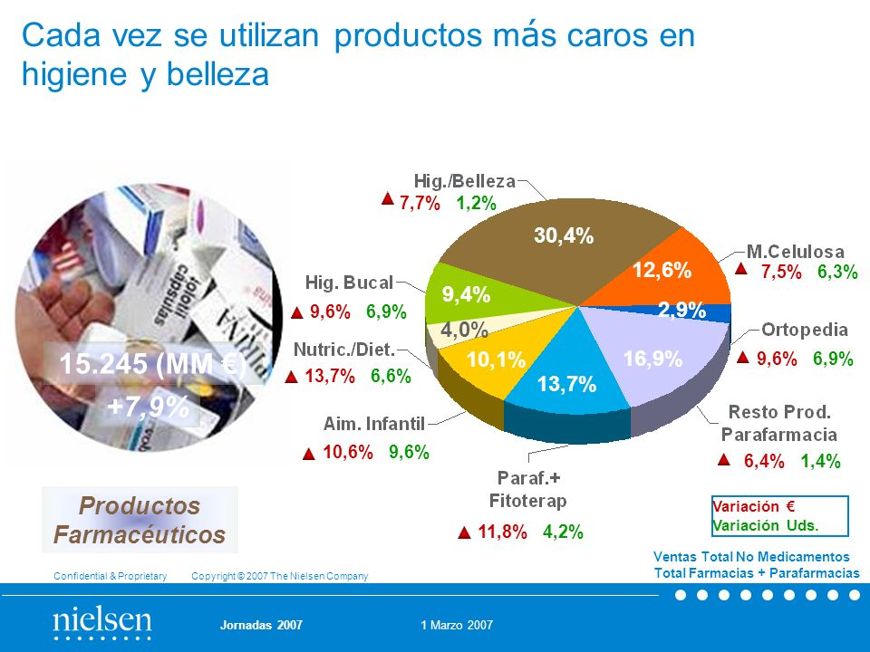 Cada vez se utilizan productos más caros en higiene y belleza