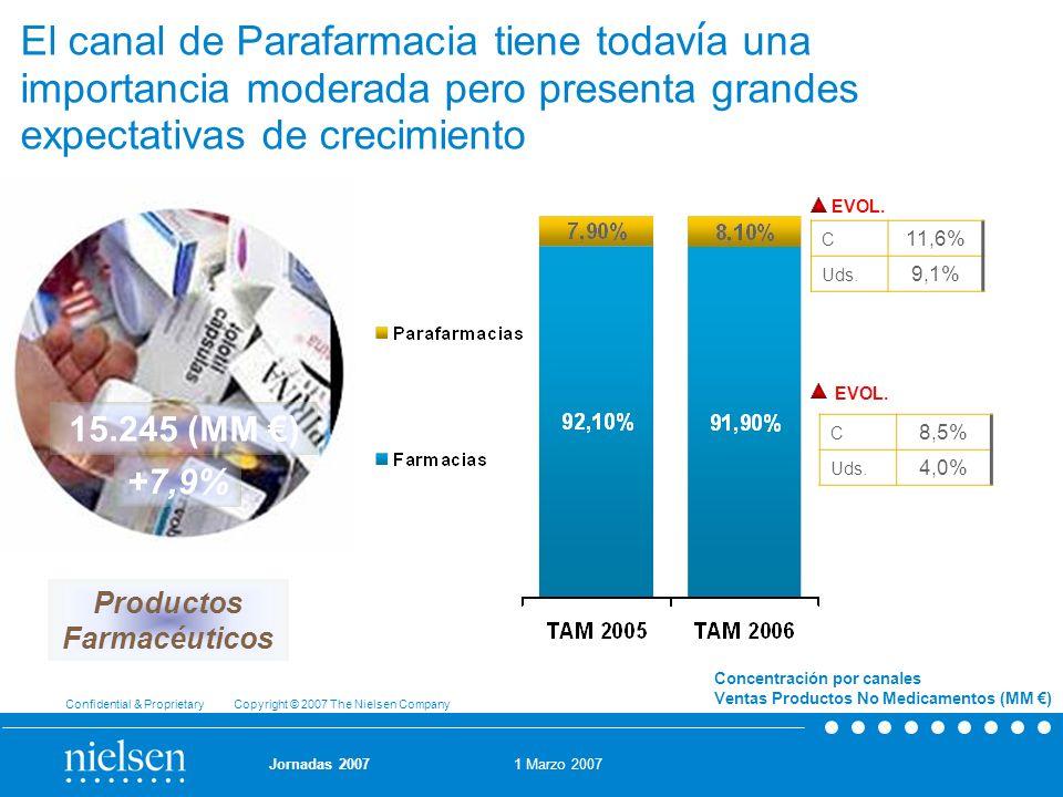 El canal de Parafarmacia tiene todavía una importancia moderada pero presenta grandes expectativas de crecimiento