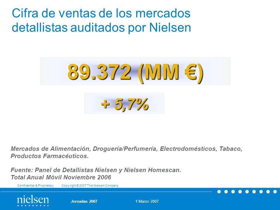 Cifra de ventas de los mercados detallistas auditados por Nielsen