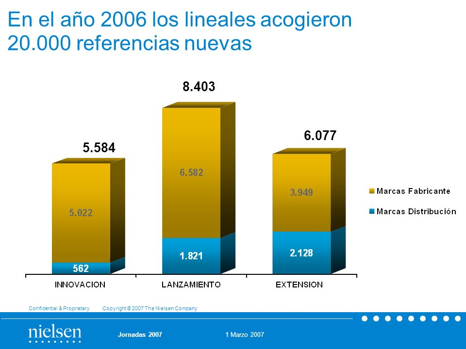 En el año 2006 los lineales acogieron 20.000 referencias nuevas